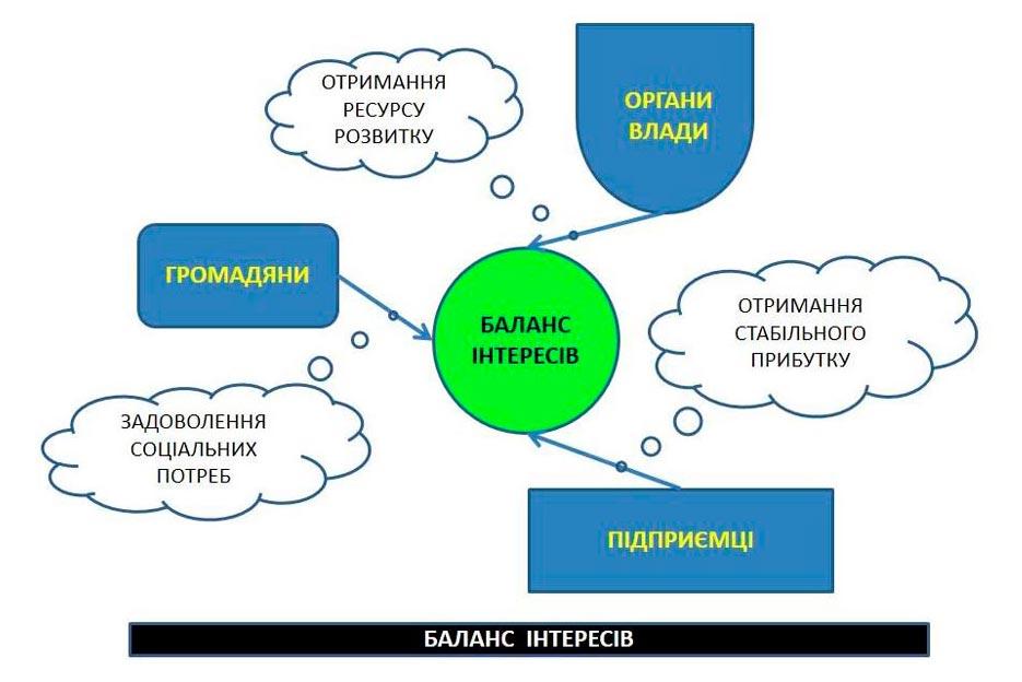 Громадські Ради - регуляторна політика та підприємництво